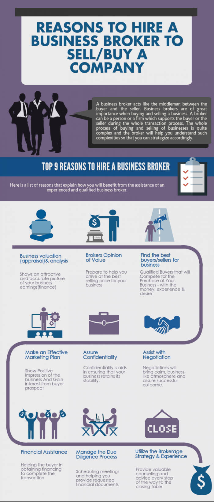 Why Hire Business Brokers