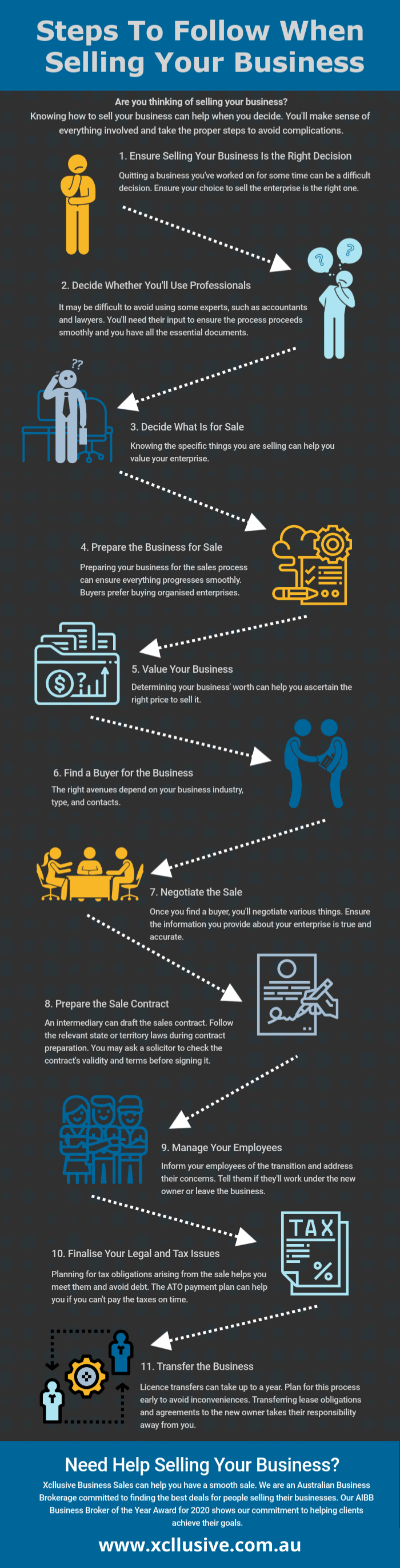 How To Sell Your Business Infographic